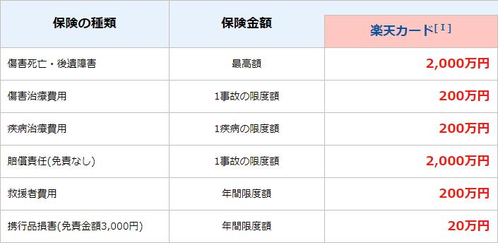 FireShot Capture 153 - 楽天カード_ 海外旅行傷害保険 - https___www.rakuten-card.co.jp_service_insurance_