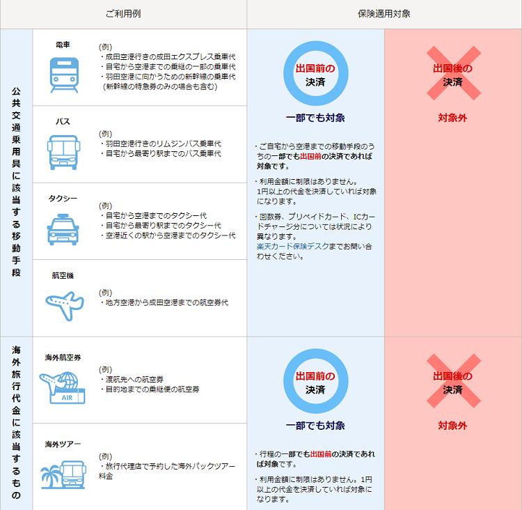 FireShot Capture 154 - 楽天カード_ 海外旅行傷害保険 - https___www.rakuten-card.co.jp_service_insurance_-min